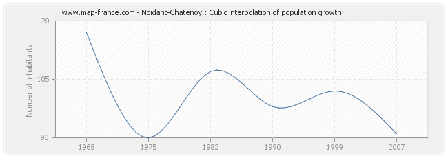 Noidant-Chatenoy : Cubic interpolation of population growth