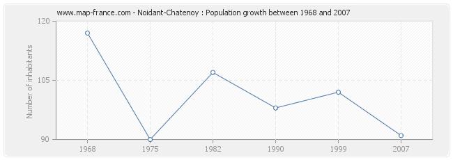 Population Noidant-Chatenoy