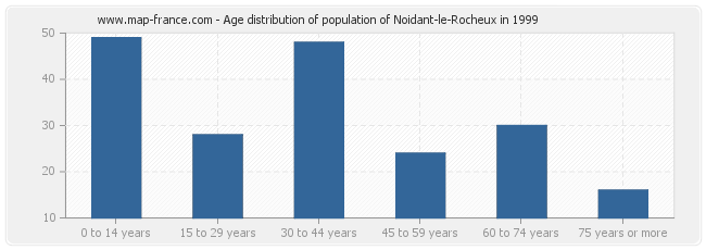 Age distribution of population of Noidant-le-Rocheux in 1999