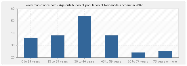 Age distribution of population of Noidant-le-Rocheux in 2007