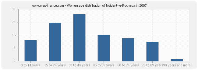 Women age distribution of Noidant-le-Rocheux in 2007