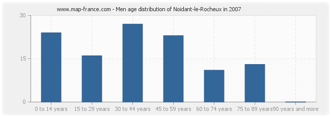 Men age distribution of Noidant-le-Rocheux in 2007