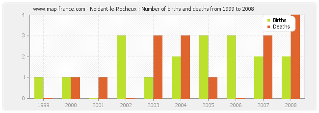Noidant-le-Rocheux : Number of births and deaths from 1999 to 2008