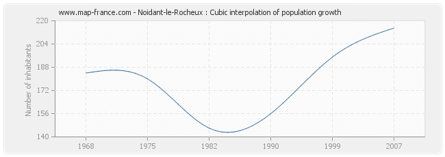 Noidant-le-Rocheux : Cubic interpolation of population growth