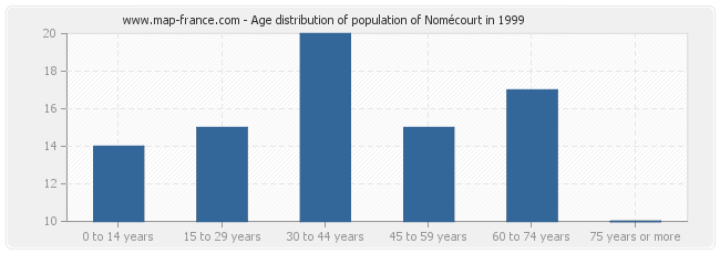 Age distribution of population of Nomécourt in 1999
