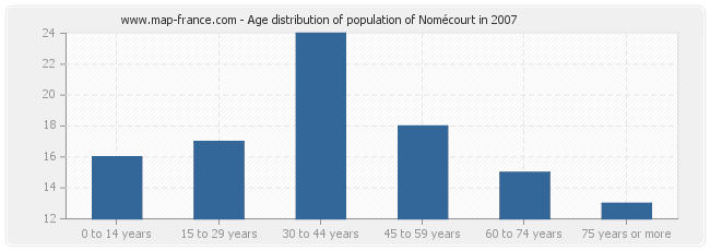 Age distribution of population of Nomécourt in 2007