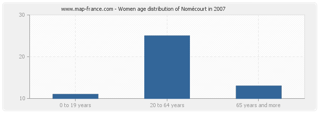 Women age distribution of Nomécourt in 2007
