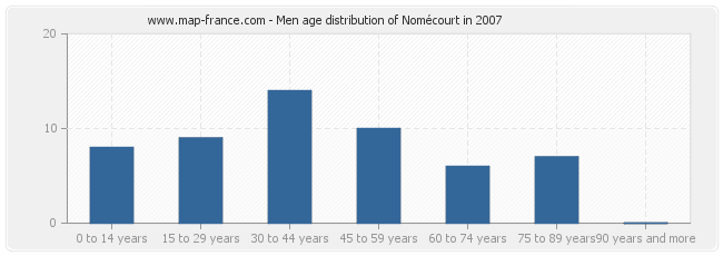 Men age distribution of Nomécourt in 2007