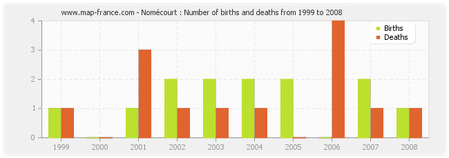 Nomécourt : Number of births and deaths from 1999 to 2008