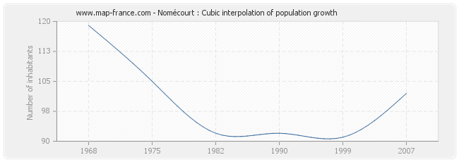 Nomécourt : Cubic interpolation of population growth