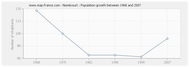 Population Nomécourt