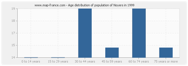 Age distribution of population of Noyers in 1999