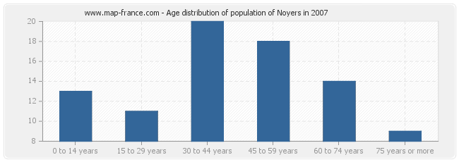 Age distribution of population of Noyers in 2007