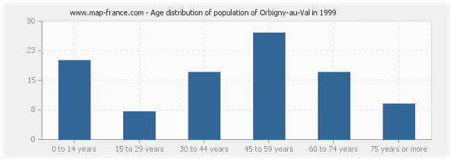 Age distribution of population of Orbigny-au-Val in 1999