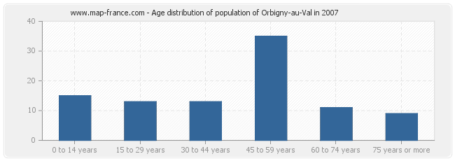 Age distribution of population of Orbigny-au-Val in 2007
