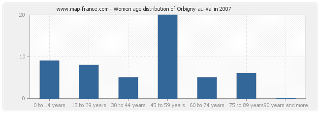 Women age distribution of Orbigny-au-Val in 2007