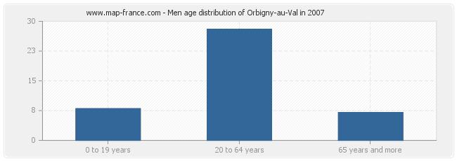 Men age distribution of Orbigny-au-Val in 2007