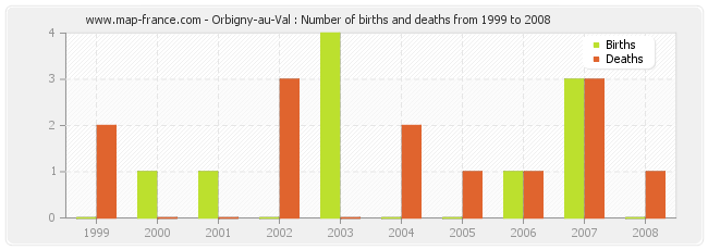 Orbigny-au-Val : Number of births and deaths from 1999 to 2008