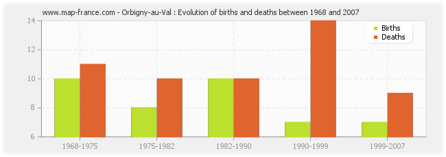 Orbigny-au-Val : Evolution of births and deaths between 1968 and 2007
