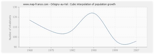 Orbigny-au-Val : Cubic interpolation of population growth