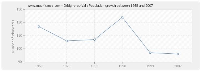 Population Orbigny-au-Val