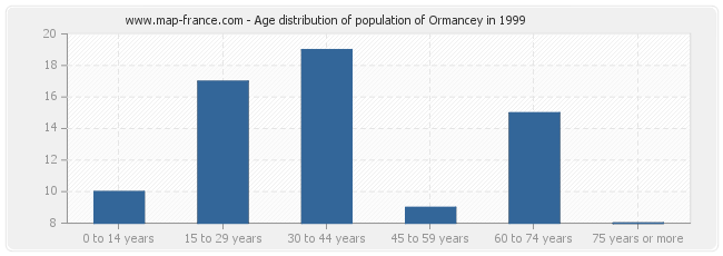 Age distribution of population of Ormancey in 1999
