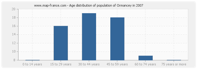 Age distribution of population of Ormancey in 2007