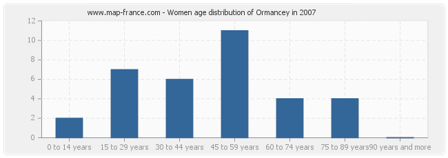 Women age distribution of Ormancey in 2007