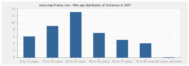 Men age distribution of Ormancey in 2007