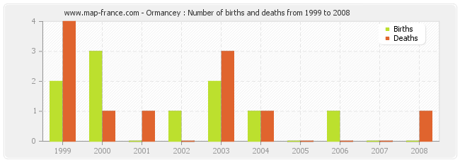 Ormancey : Number of births and deaths from 1999 to 2008
