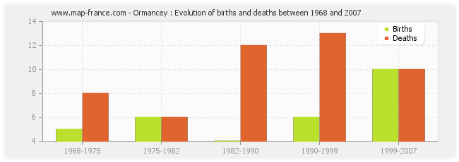 Ormancey : Evolution of births and deaths between 1968 and 2007