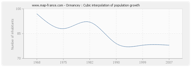 Ormancey : Cubic interpolation of population growth