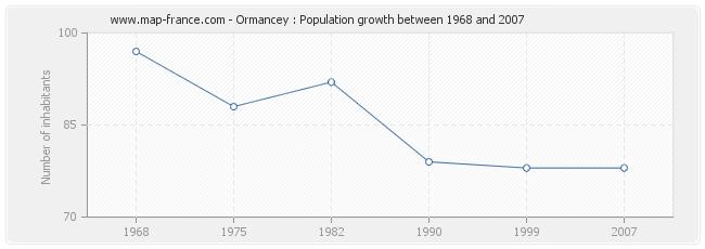 Population Ormancey