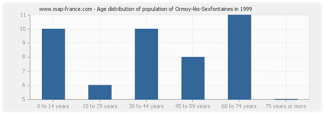 Age distribution of population of Ormoy-lès-Sexfontaines in 1999