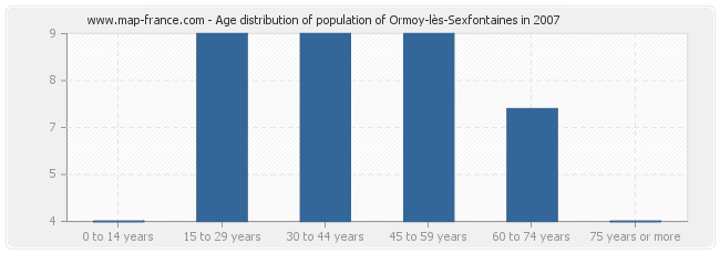 Age distribution of population of Ormoy-lès-Sexfontaines in 2007
