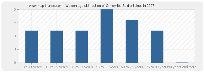 Women age distribution of Ormoy-lès-Sexfontaines in 2007
