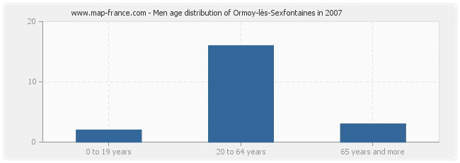 Men age distribution of Ormoy-lès-Sexfontaines in 2007