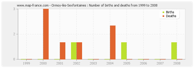 Ormoy-lès-Sexfontaines : Number of births and deaths from 1999 to 2008