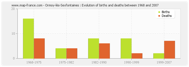 Ormoy-lès-Sexfontaines : Evolution of births and deaths between 1968 and 2007