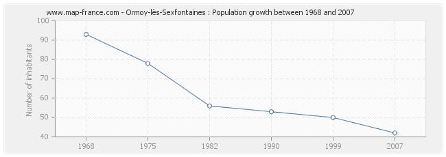 Population Ormoy-lès-Sexfontaines