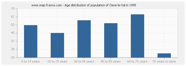 Age distribution of population of Osne-le-Val in 1999