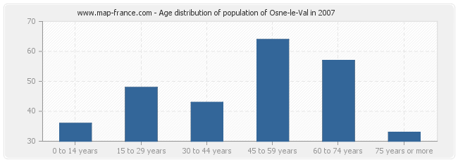 Age distribution of population of Osne-le-Val in 2007