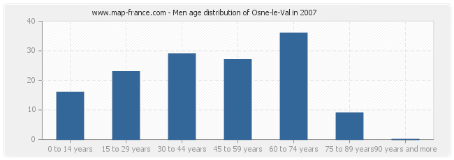 Men age distribution of Osne-le-Val in 2007