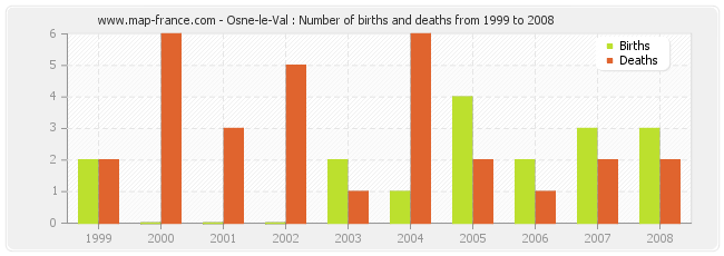 Osne-le-Val : Number of births and deaths from 1999 to 2008