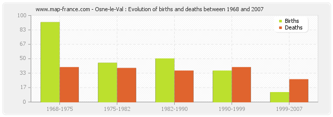 Osne-le-Val : Evolution of births and deaths between 1968 and 2007