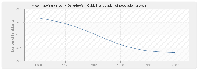 Osne-le-Val : Cubic interpolation of population growth