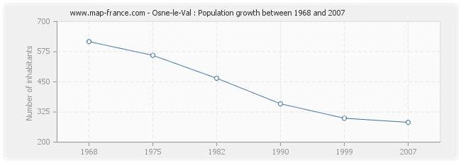 Population Osne-le-Val