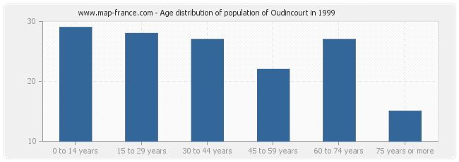 Age distribution of population of Oudincourt in 1999