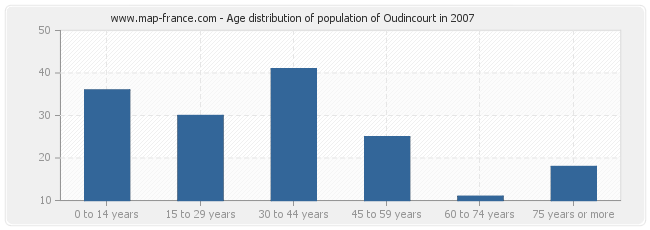 Age distribution of population of Oudincourt in 2007
