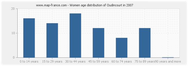 Women age distribution of Oudincourt in 2007